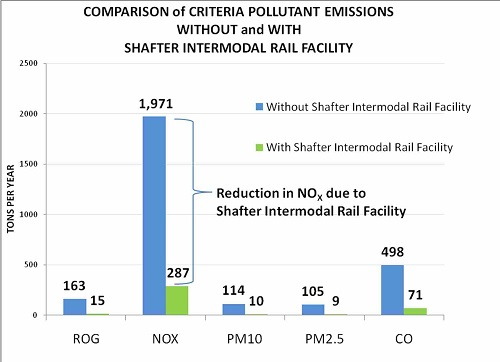 Comparison of Criteria Pollutant Emissions Without and With Shafter Intermodal Rail Facility